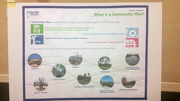 A city Planning Department poster explains what a Community Plan is all about. (Photo by Ken Williams)